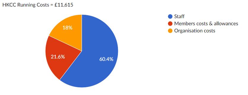 Pie chart breakdown of HKCC running costs for commerce.