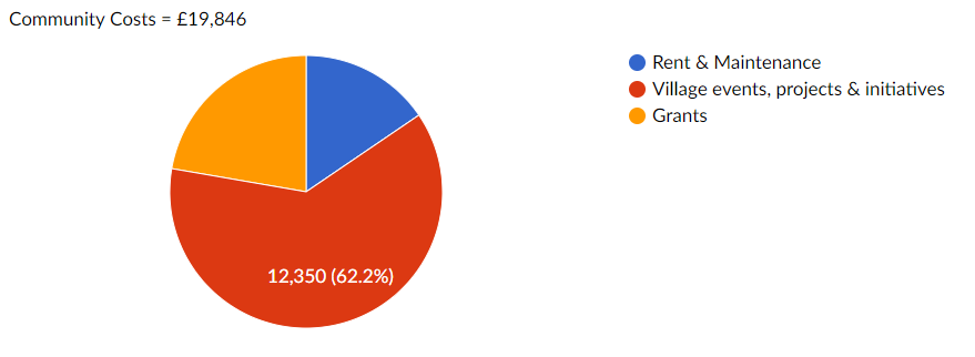 Pie chart breakdown of HKCC running costs for the community.